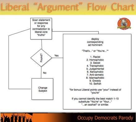12512395_932353080195309_6874887860875250729_n liberal argument flow chart