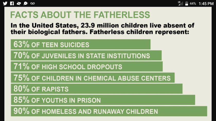 fatherless homes provide teen suicide drop outs rapists prison homelessness
