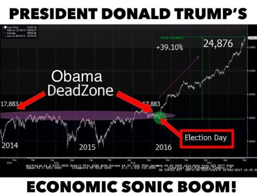 poverty economy chart donald trump economic boom maga chart