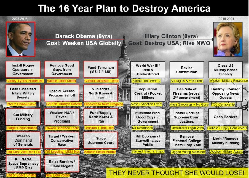 16YEAR PLAN by Obama Hillary to destroy america fundamental transformation