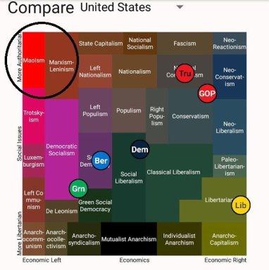 political spectrum economic social issues