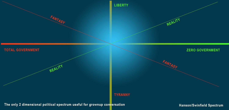 political spectrum hanson swinford two dimensional