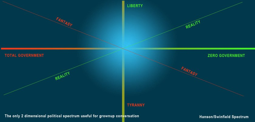 political spectrum hanson swinford two dimensional