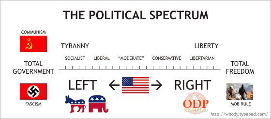 political spectrum intelligent WITH PARTIES AND ODP