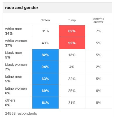 maga votes for trump by race and gender latino black white